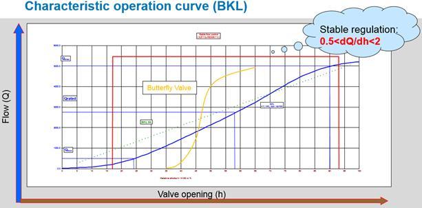 Characteristic Operation Curve (BKL)