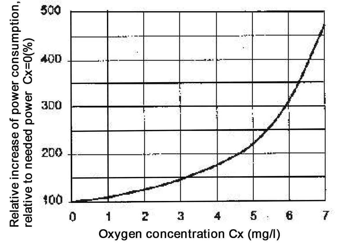 oxygen-content