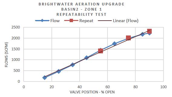 Aeration Basin Repeatability Test
